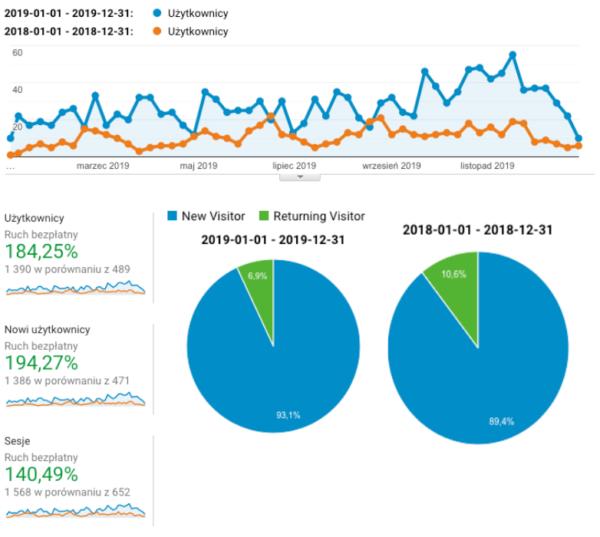 Wykres Google Analytics rok do roku | Smuggled.pl